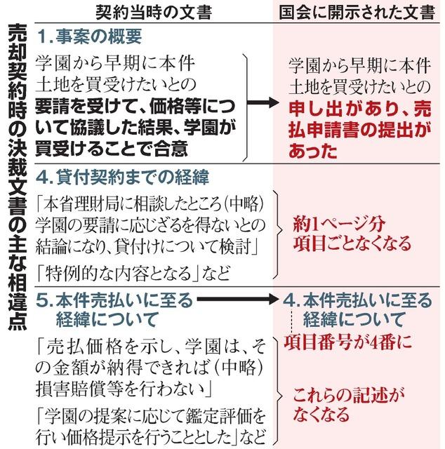 【書き換え疑惑】小泉進次郎「今までの問題とは質が違う。与党としての自浄能力も試されている」 YouTube動画>5本 ->画像>49枚