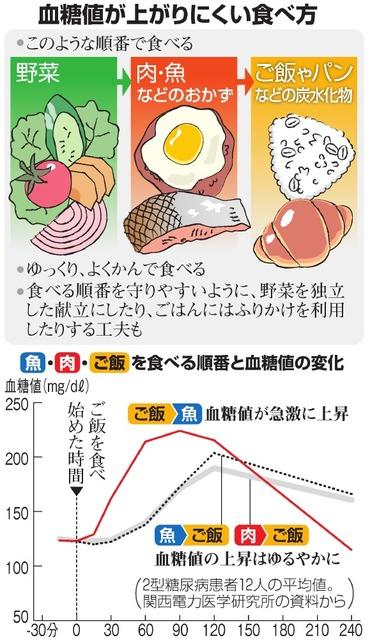 食べ物 上がら 値 血糖 が ない