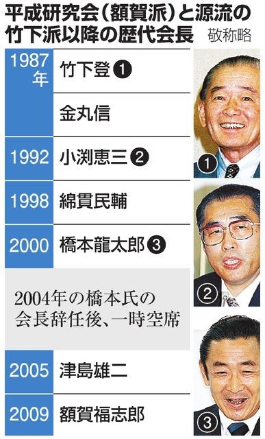 竹下派」、自民党に再び 額賀氏の派閥会長交代表明で:朝日新聞デジタル