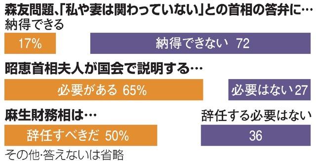 【世論調査】内閣支持率31%、第2次政権以降で最低 朝日世論調査★2 YouTube動画>13本 ->画像>98枚