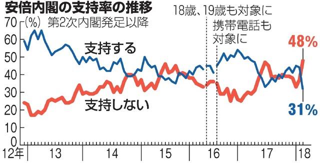 内閣支持率31%、第2次政権以降...