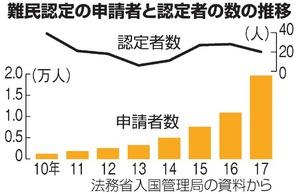 過去最多、難民申請の実態 ダメ元で審査中働くケースも:朝日新聞デジタル