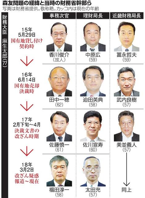 名簿 幹部 財務 省 中国経済産業局幹部名簿, 幹部名簿|外務省