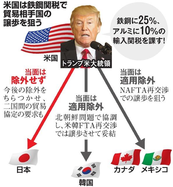 米、関税テコに譲歩迫る 米韓FTA妥結 日本にも要求か:朝日新聞デジタル