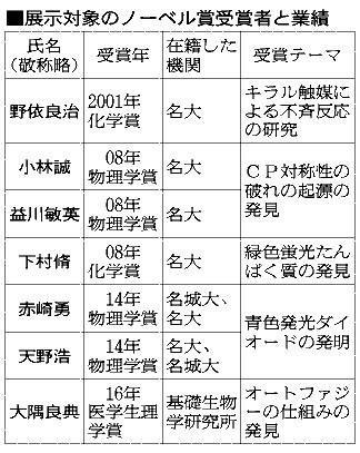 愛知)名古屋市科学館にノーベル...