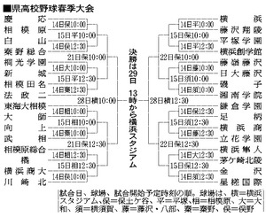 春季関東地区高校野球大会県予選本戦2018 結果速 …