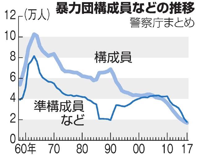 暴力団勢力13年連続減 排除浸透で「半グレ」に移行か:朝日新聞デジタル