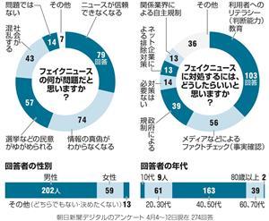 AS20180413003320 commL フェイクニュースはアメリカ大統領選挙だけでなく、日本の選挙でも普通にあった