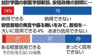 安倍内閣支持、低迷31% 不支持5...