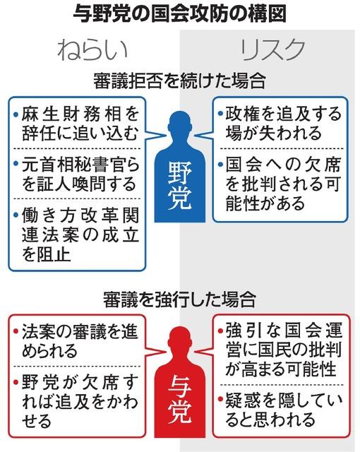 野党が審議欠席、滞る国会 与党は衆参予算委開けず:朝日新聞デジタル