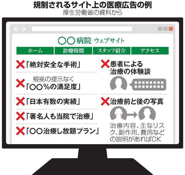 医療機関、ウェブにも広告規制 患者の体験談も禁止へ:朝日新聞デジタル