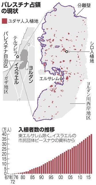 テルアビブ=エルサレム線