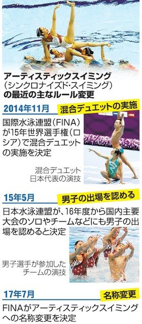 (いちからわかる!)水泳のシンクロ、名前が変わるの?:朝日新聞デジタル