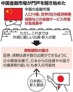 三井住友海上、中国で生保 規制...