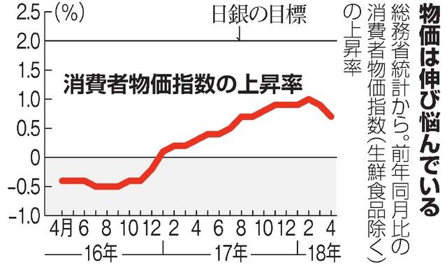 値上げの春」は本当か 物価上昇率は2カ月連続鈍化:朝日新聞デジタル