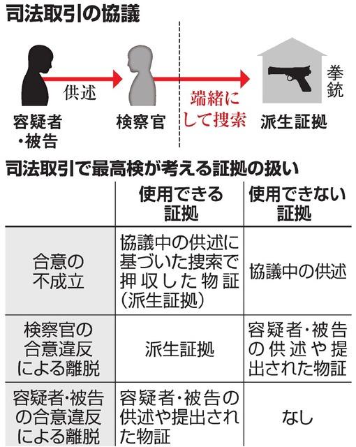 教えて!司法取引:3)供述・物証、どこまで使える?:朝日新聞デジタル