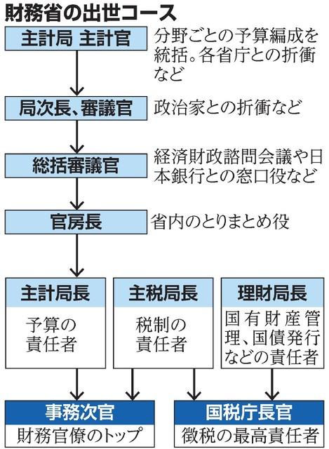 堕ちた最強官庁:上)財務省「鉄の組織力」の罪:朝日新聞デジタル