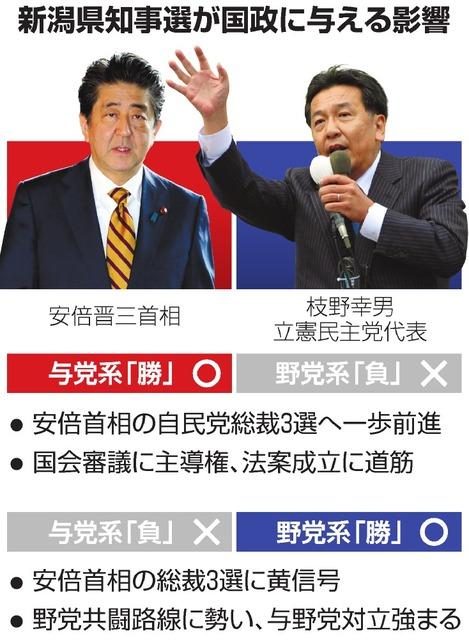新潟知事選、与野党総力 10日投開票:朝日新聞デジタル