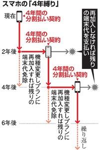 スマホ4年縛り 朝日新聞DIGITAL