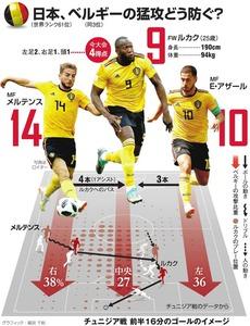 日本、ベルギーの猛攻どう防ぐ?