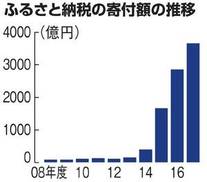 ふるさと納税の寄付額、過去最高に 返礼品見直しで明暗:朝日新聞デジタル