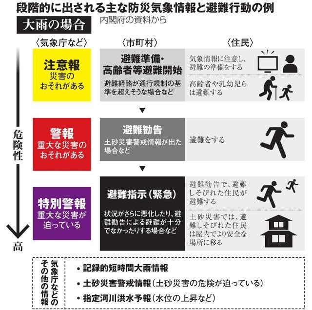 避難勧告 避難指示 気象庁