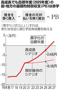 25年度PB、赤字2.4兆円 バブル...