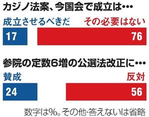 今国会カジノ法案成立 必要ない 76 朝日世論調査 朝日新聞デジタル