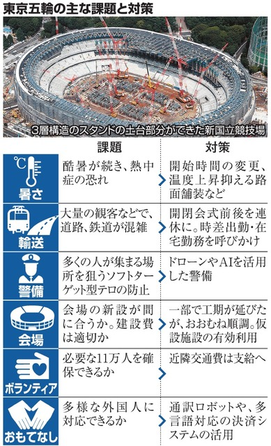 asahi.com - 東京五輪、猛暑 マラソンは過去年で最も過酷朝日新聞デジタル