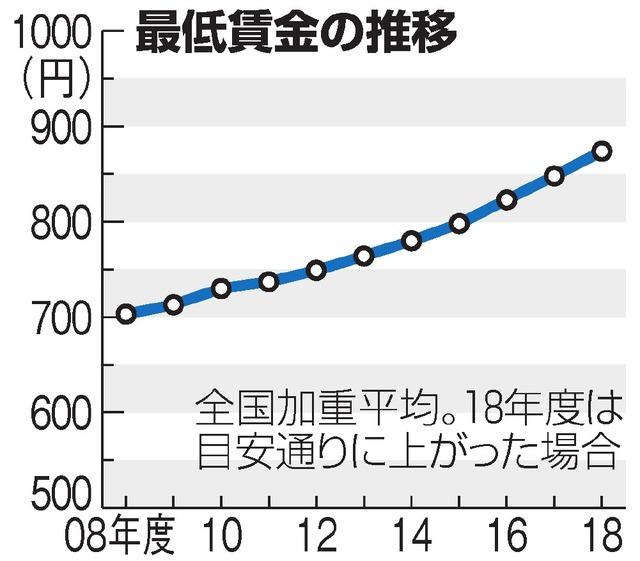 賃金 神奈川 最低 令和2年度「神奈川県最低賃金」が改正決定されました【賃金室・企画課】