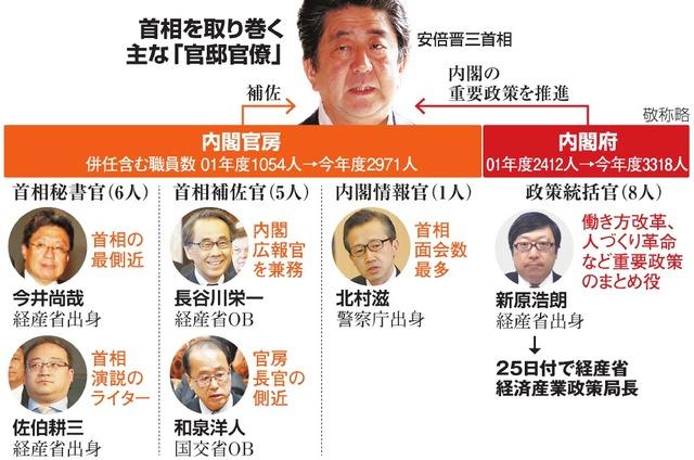 庁 幹部 名簿 金融
