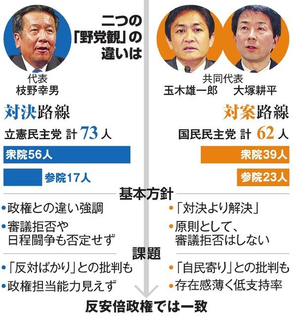 野党内でヤジ浴びた国民民主の議員、涙流した理由は:朝日新聞デジタル