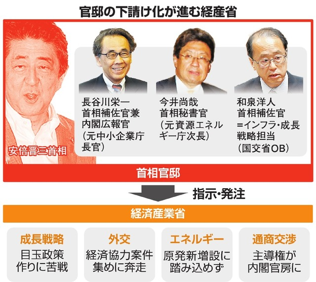 自民党総裁選2018 安倍政権と官僚:2)経産省、「下請け」化 ...