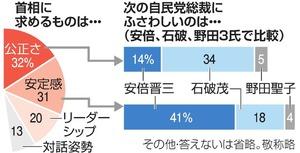 次期総裁は安倍氏32%、石破氏26...