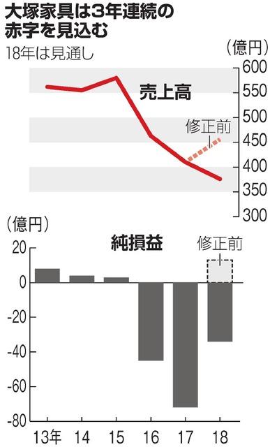 【身売り】大塚家具、台湾企業連合と提携交渉 貸会議室大手TKPとも継続 ->画像>6枚