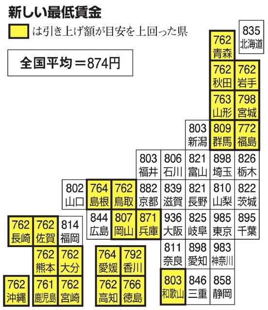 最低 賃金 市 2020 横浜