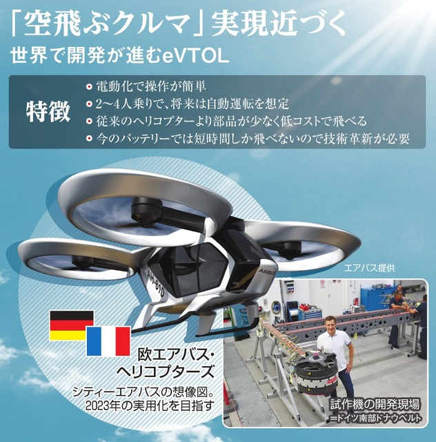 Realistic Spreading Of Drones To Flying Cars Technology Evolution
