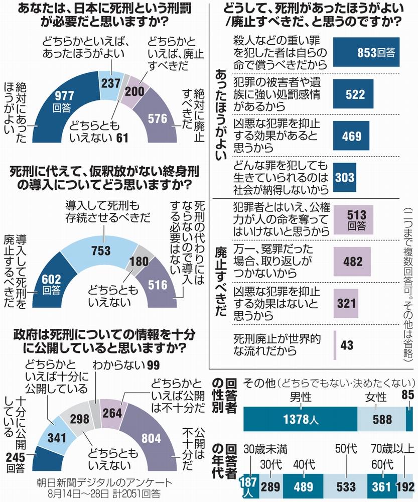 死刑の判断、裁判官も「心が重い」 特に悩んだ少年事件:朝日新聞デジタル