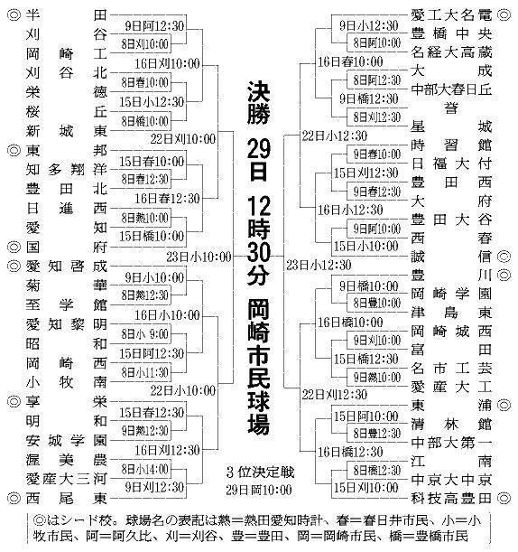 愛知)秋の高校野球県大会組み合...