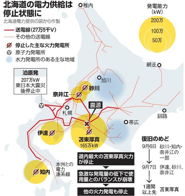 北海道ブラックアウト 最大の火力発電所からドミノ倒し:朝日新聞デジタル