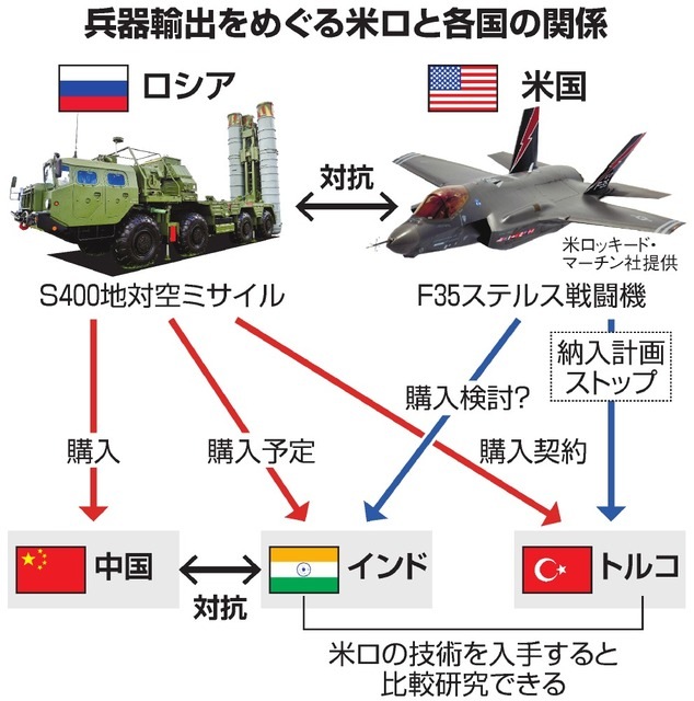ロシア製兵器購入、米懸念 地対...