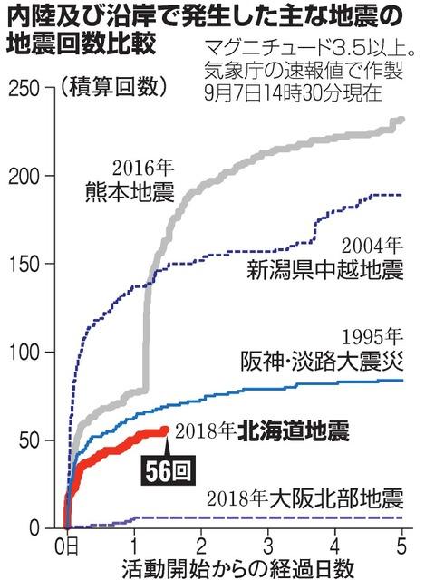 北海道で余震、100回超 8日夕方にかけ大雨に警戒を:朝日新聞デジタル