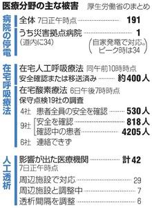 北海道地震の停電、医療に打撃 ...