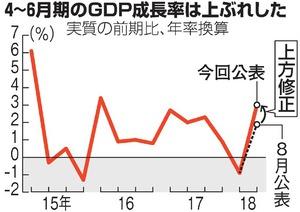 4~6月期GDP上方修正で年率3%増...