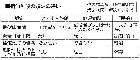 大分)「簡易宿所」が急増 民泊規制で旅行客の受け皿に:朝日新聞デジタル