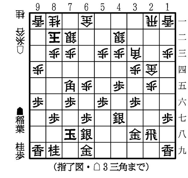 アキラとダニ 第77期将棋名人戦A...