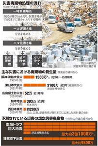 災害廃棄物処理の流れ/主な災害における廃棄物の発生量/予測されている災害の想定災害廃棄物