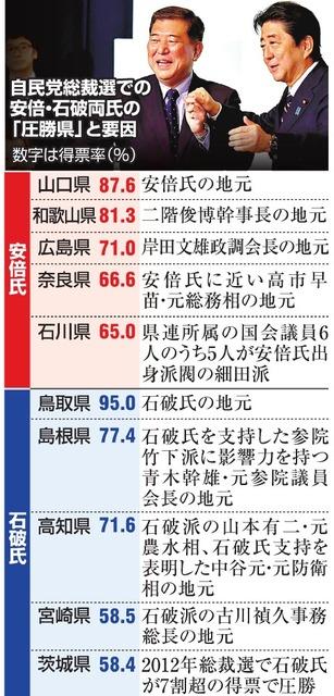 asahi.com - 総裁選、地方票に注目 首相苦戦地域は選挙へ不安表れ朝日新聞デジタル