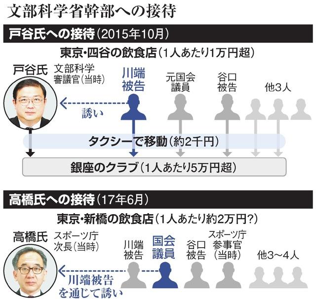 asahi.com - 文科官僚接待、一晩万円超も 「とにかく脇が甘い」朝日新聞デジタル