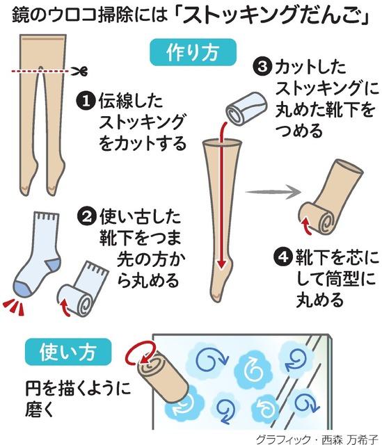 鏡のウロコ掃除には「ストッキングだんご」<グラフィック・西森万希子>